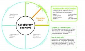 kollaborativ-ekonomi-infograf_ny